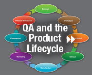 QA and the Product Lifecycle